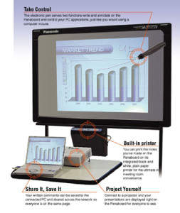 panasonic interactive whiteboard in use